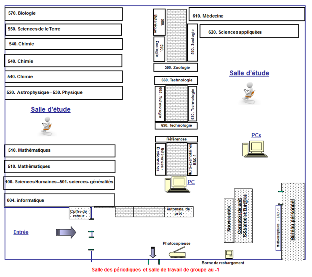 Plan de la Bibliothèque des Sciences et Techniques