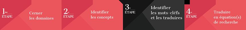 Etape 1 :  identifier les mots-clés liés aux concepts, les multiplier et les traduire