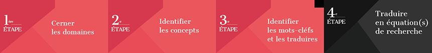 Etape 4 : traduire le sujet en équation de recherche