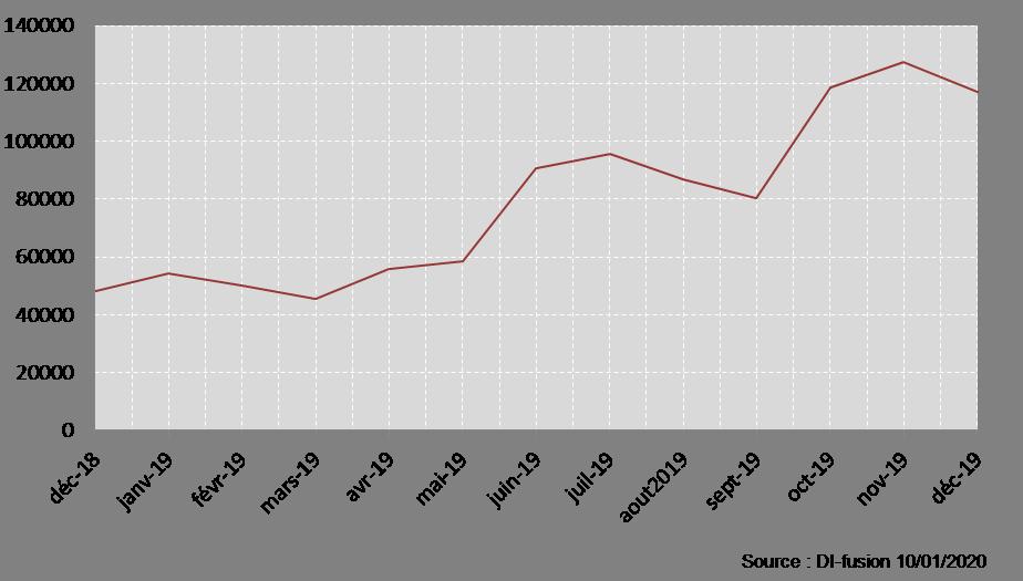 Nombre de téléchargement par mois